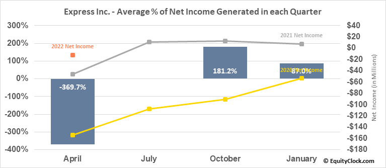 Express Inc. (NYSE:EXPR) Net Income Seasonality