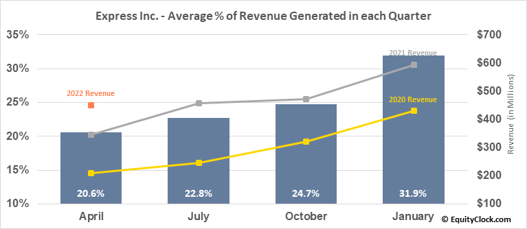 Express Inc. (NYSE:EXPR) Revenue Seasonality