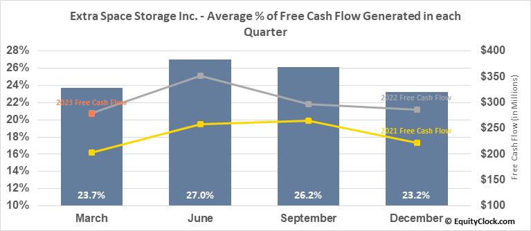 Extra Space Storage Inc. (NYSE:EXR) Free Cash Flow Seasonality