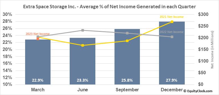 Extra Space Storage Inc. (NYSE:EXR) Net Income Seasonality