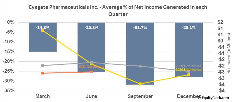 Eyegate Pharmaceuticals Inc. (NASD:EYEG) Net Income Seasonality