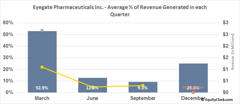 Eyegate Pharmaceuticals Inc. (NASD:EYEG) Revenue Seasonality