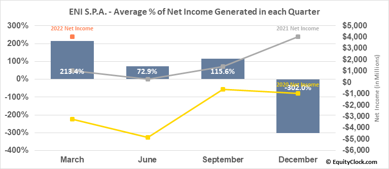 ENI S.P.A. (NYSE:E) Net Income Seasonality