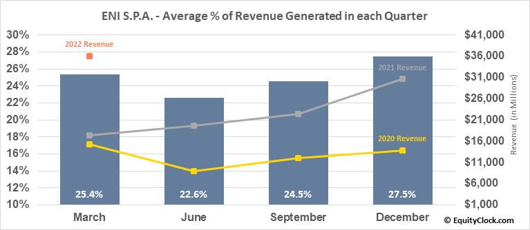 ENI S.P.A. (NYSE:E) Revenue Seasonality