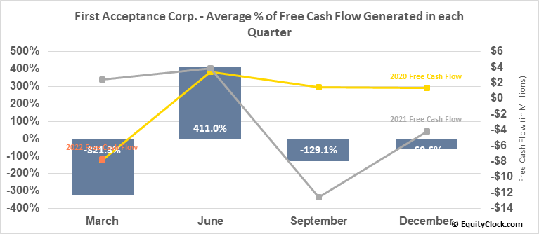 First Acceptance Corp. (OTCMKT:FACO) Free Cash Flow Seasonality