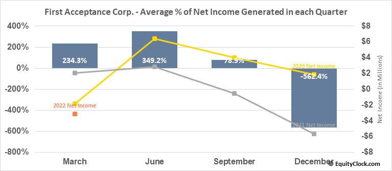 First Acceptance Corp. (OTCMKT:FACO) Net Income Seasonality