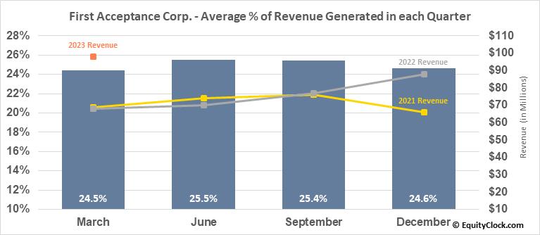 First Acceptance Corp. (OTCMKT:FACO) Revenue Seasonality