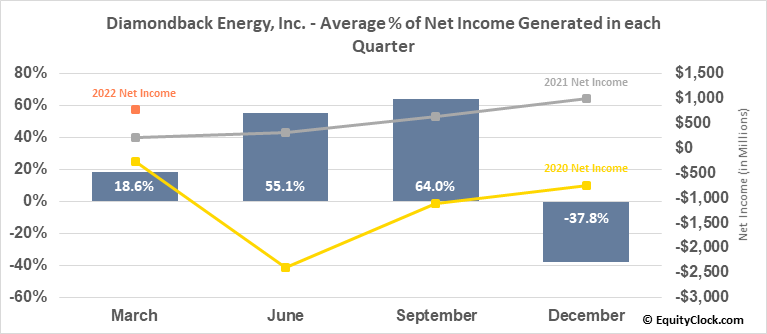 Diamondback Energy, Inc. (NASD:FANG) Net Income Seasonality