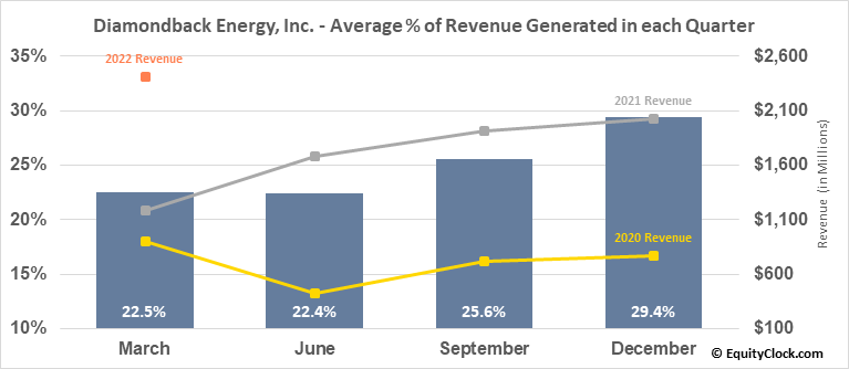 Diamondback Energy, Inc. (NASD:FANG) Revenue Seasonality