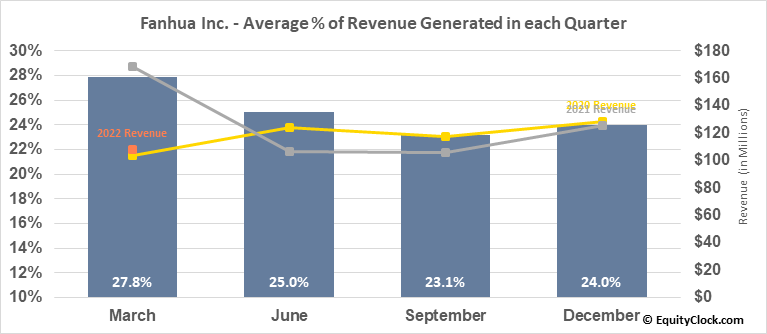 Fanhua Inc. (NASD:FANH) Revenue Seasonality