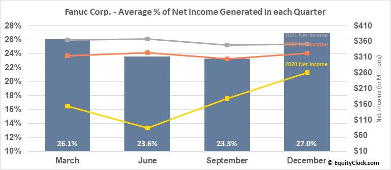 Fanuc Corp. (OTCMKT:FANUY) Net Income Seasonality