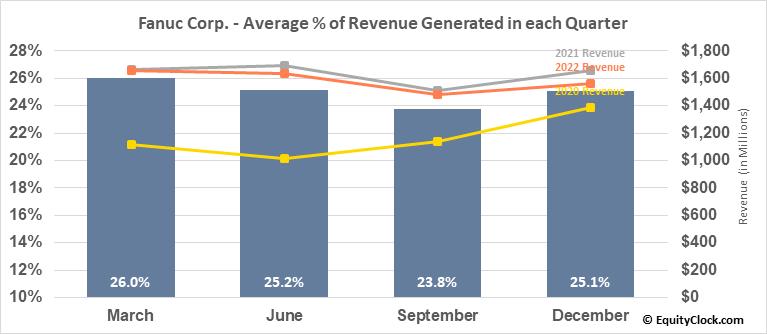 Fanuc Corp. (OTCMKT:FANUY) Revenue Seasonality