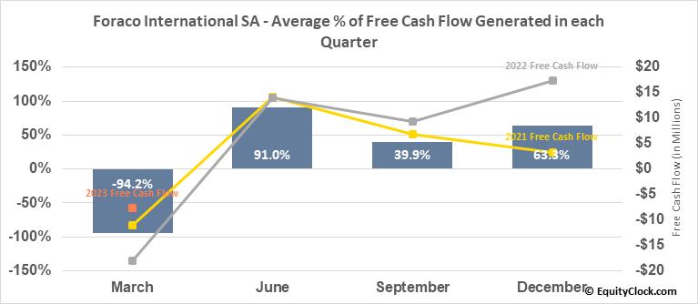 Foraco International SA (TSE:FAR.TO) Free Cash Flow Seasonality