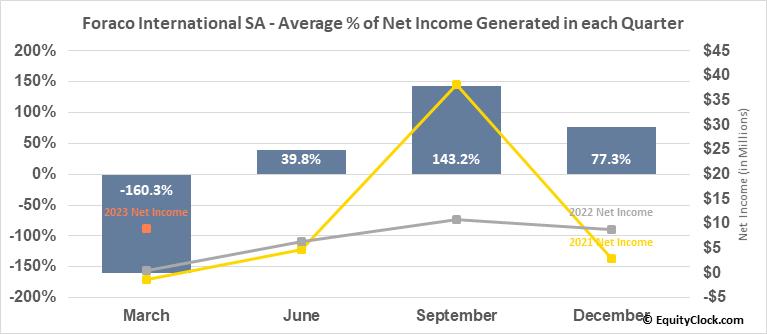 Foraco International SA (TSE:FAR.TO) Net Income Seasonality