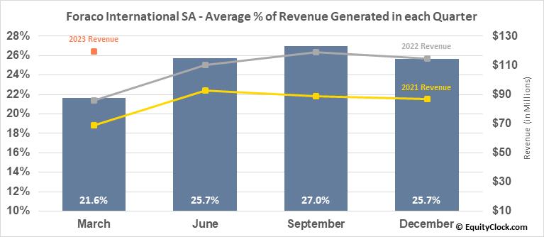 Foraco International SA (TSE:FAR.TO) Revenue Seasonality