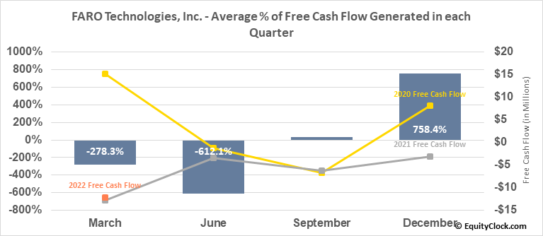 FARO Technologies, Inc. (NASD:FARO) Free Cash Flow Seasonality