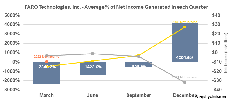 FARO Technologies, Inc. (NASD:FARO) Net Income Seasonality