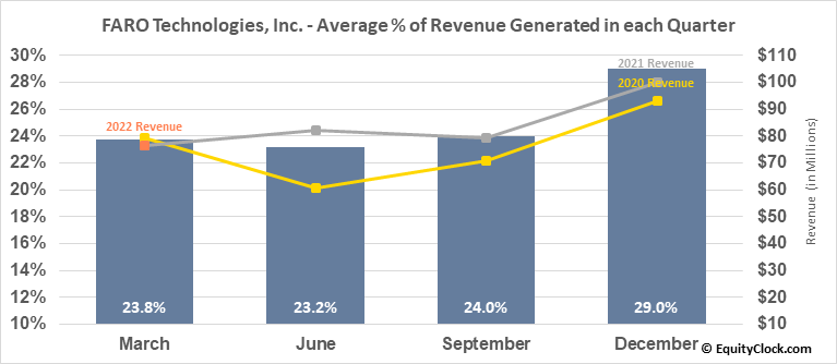 FARO Technologies, Inc. (NASD:FARO) Revenue Seasonality