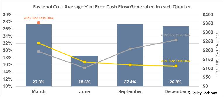 Fastenal Co. (NASD:FAST) Free Cash Flow Seasonality