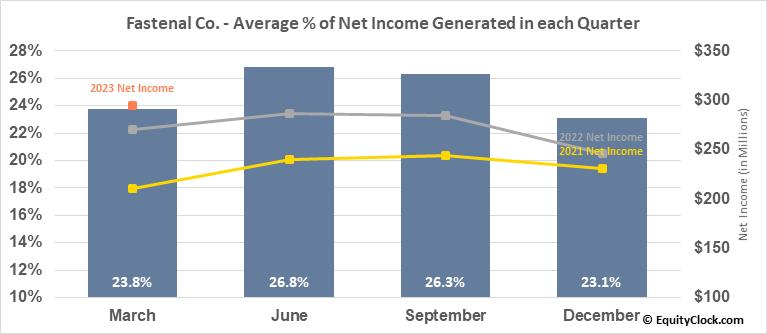 Fastenal Co. (NASD:FAST) Net Income Seasonality