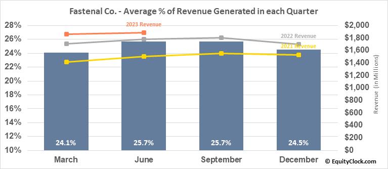 Fastenal Co. (NASD:FAST) Revenue Seasonality