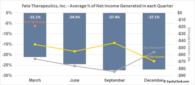 Fate Therapeutics, Inc. (NASD:FATE) Net Income Seasonality