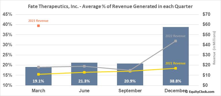 Fate Therapeutics, Inc. (NASD:FATE) Revenue Seasonality