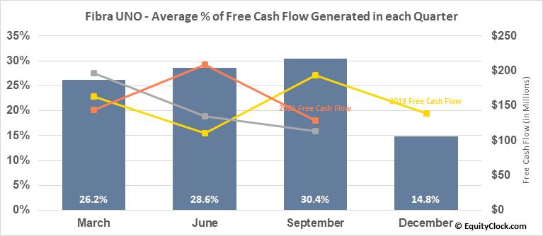Fibra UNO (OTCMKT:FBASF) Free Cash Flow Seasonality