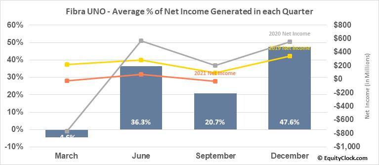 Fibra UNO (OTCMKT:FBASF) Net Income Seasonality
