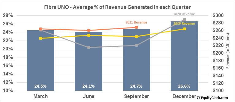 Fibra UNO (OTCMKT:FBASF) Revenue Seasonality