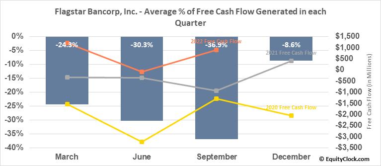 Flagstar Bancorp, Inc. (NYSE:FBC) Free Cash Flow Seasonality