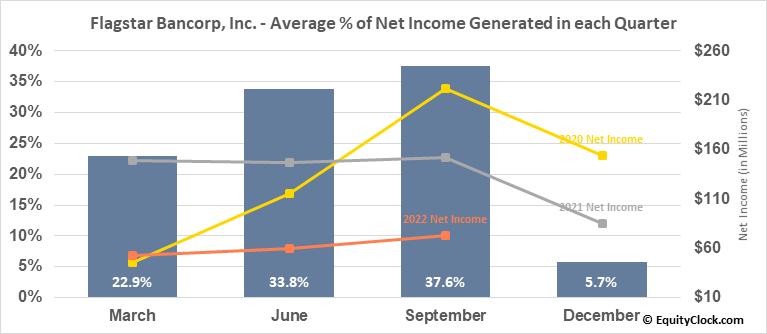 Flagstar Bancorp, Inc. (NYSE:FBC) Net Income Seasonality