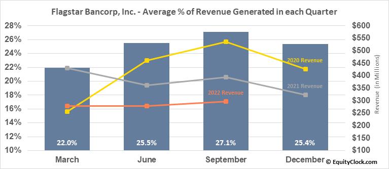 Flagstar Bancorp, Inc. (NYSE:FBC) Revenue Seasonality