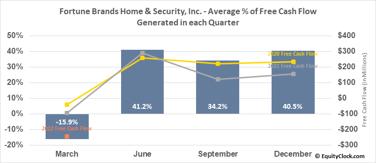 Fortune Brands Home & Security, Inc. (NYSE:FBHS) Free Cash Flow Seasonality