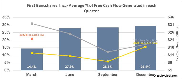 First Bancshares, Inc. (NASD:FBMS) Free Cash Flow Seasonality