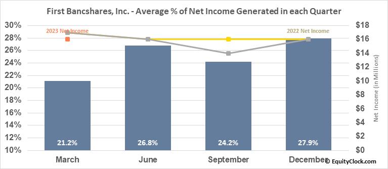 First Bancshares, Inc. (NASD:FBMS) Net Income Seasonality