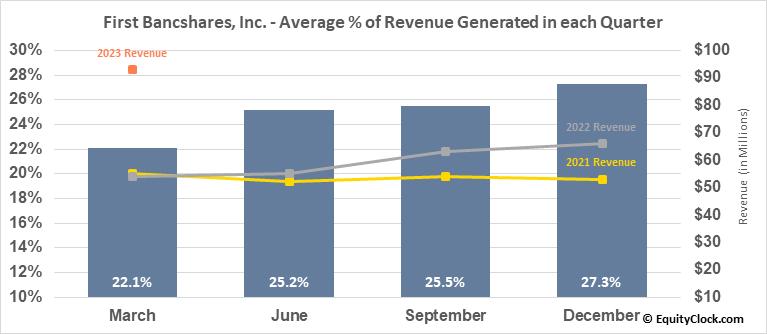 First Bancshares, Inc. (NASD:FBMS) Revenue Seasonality