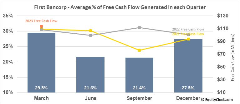 First Bancorp (NYSE:FBP) Free Cash Flow Seasonality