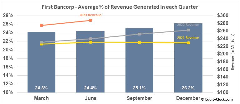 First Bancorp (NYSE:FBP) Revenue Seasonality
