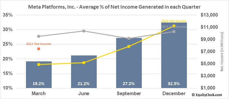 Facebook, Inc. (NASD:FB) Net Income Seasonality