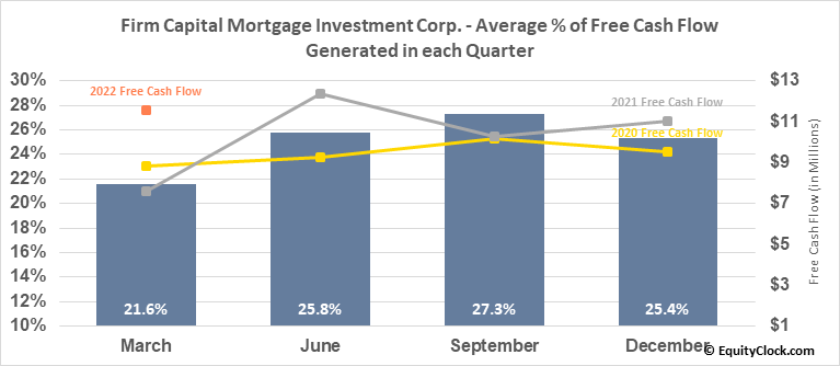 Firm Capital Mortgage Investment Corp. (TSE:FC.TO) Free Cash Flow Seasonality
