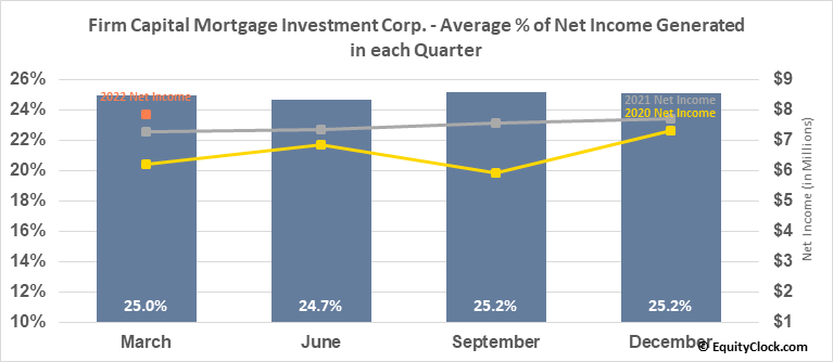 Firm Capital Mortgage Investment Corp. (TSE:FC.TO) Net Income Seasonality