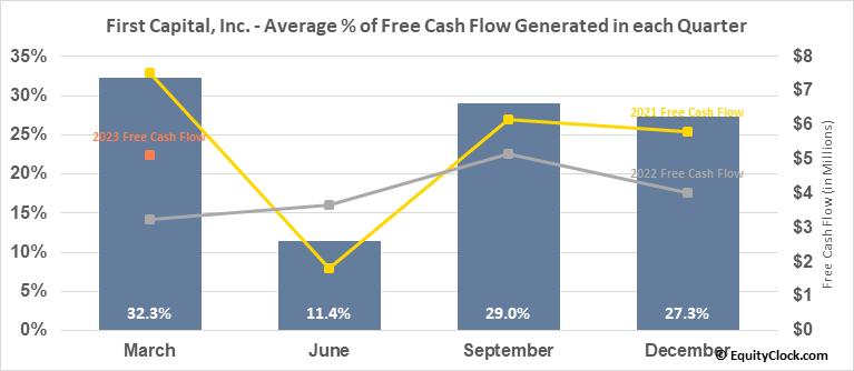 First Capital, Inc. (NASD:FCAP) Free Cash Flow Seasonality