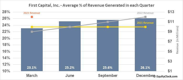 First Capital, Inc. (NASD:FCAP) Revenue Seasonality