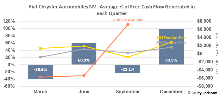 Fiat Chrysler Automobiles NV (NYSE:FCAU) Free Cash Flow Seasonality