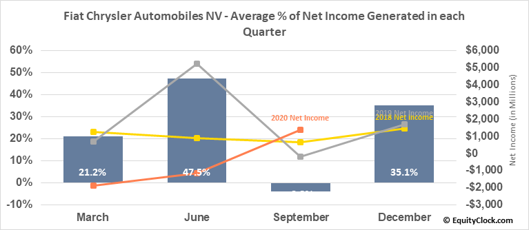 Fiat Chrysler Automobiles NV (NYSE:FCAU) Net Income Seasonality