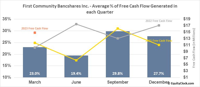 First Community Bancshares Inc. (NASD:FCBC) Free Cash Flow Seasonality