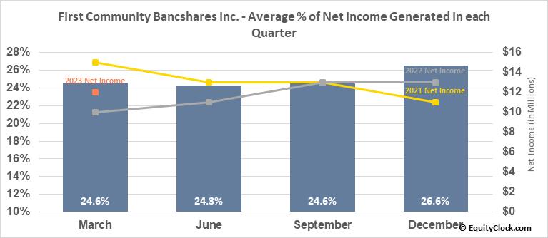 First Community Bancshares Inc. (NASD:FCBC) Net Income Seasonality