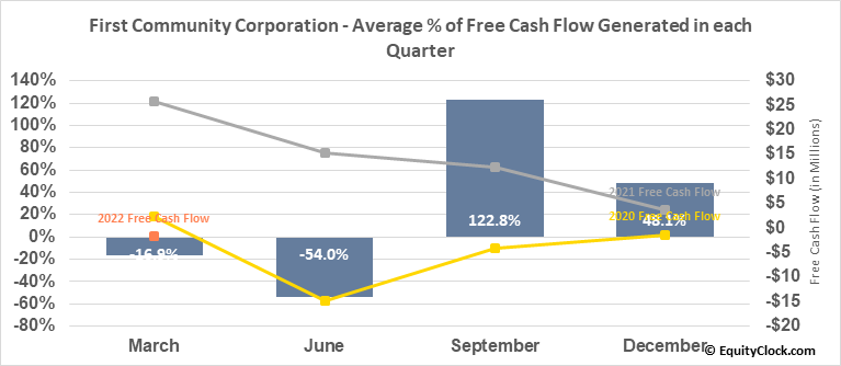First Community Corporation (Sc) (NASD:FCCO) Free Cash Flow Seasonality
