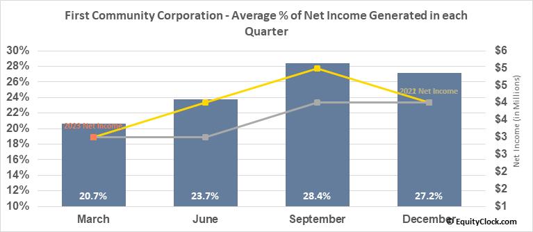 First Community Corporation (Sc) (NASD:FCCO) Net Income Seasonality